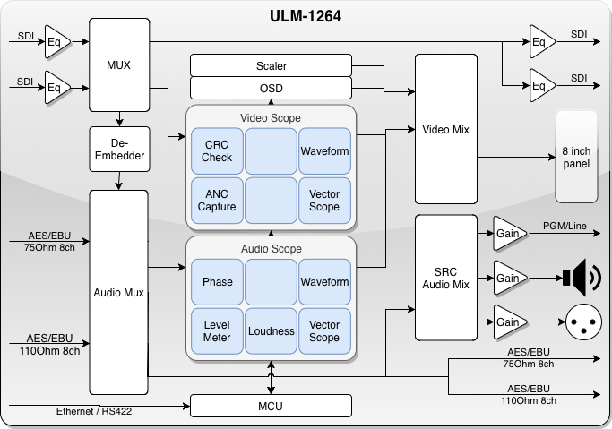 12G-SDI UHD 4K Precision Audio Moniotring Unit Schematic