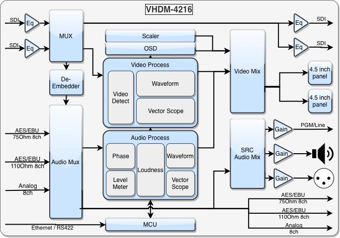 3G-SDI Audio Moniotring Unit Schematic
